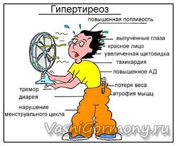 Рисунок симптомов и признаков гипертиреоза