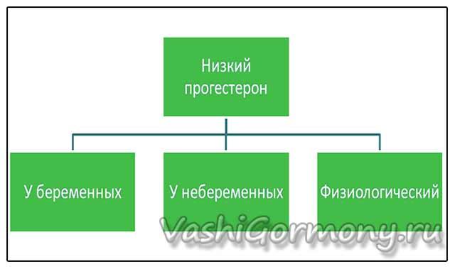 Схема: низкий уровень прогестерона по группам женщин