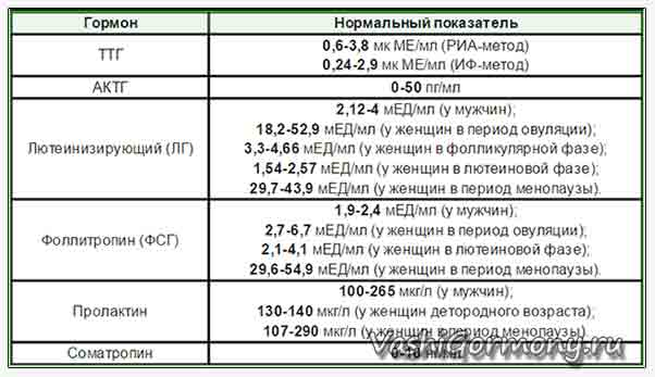 Таблица нормальных значений гормонов гипофиза